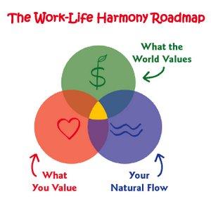 Work-Life Harmony Roadmap (TM)